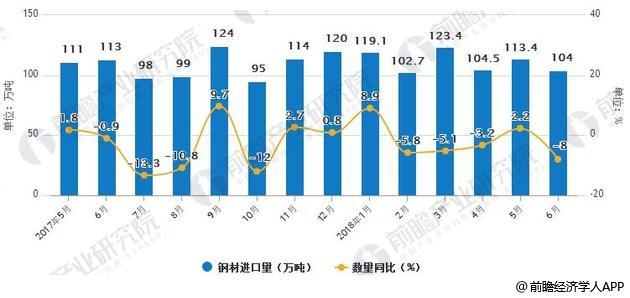 2017-2018年6月中国钢材进口统计情况