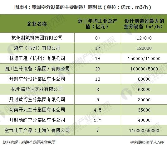图表4:我国空分设备的主要制造厂商对比(单位:亿元,m3/h)