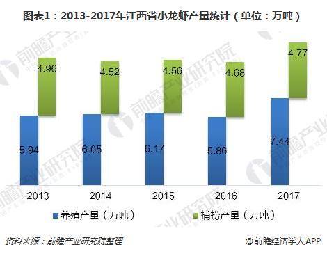 图表1:2013-2017年江西省小龙虾产量(单位:万吨)