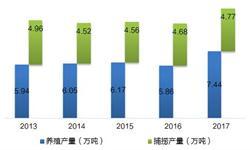 2018年江西省小龙虾产业发展趋势分析 养殖规模将持续扩大【组图】