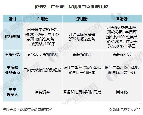 图表2:广州港、深圳港与香港港比较