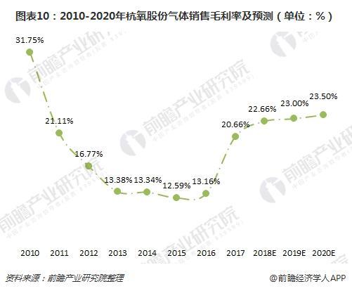 图表10:2010-2020年杭氧股份气体销售毛利率及预测(单位:%)