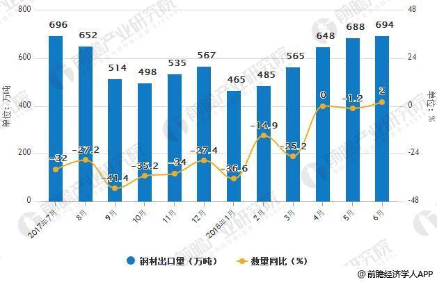 2017-2018年6月中国钢材出口统计情况
