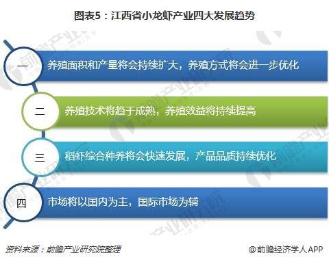 图表5:江西省小龙虾产业四大发展趋势