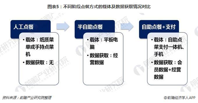 图表5:不同阶段点餐方式的载体及数据获取情况对比