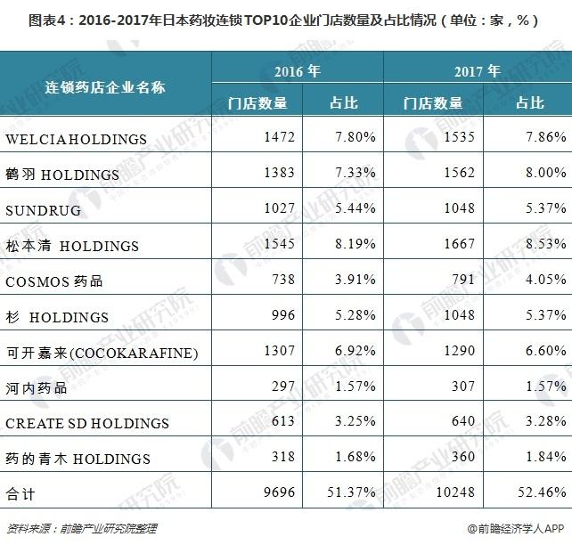 图表4:2016-2017年日本药妆连锁TOP10企业门店数量及占比情况(单位:家,%)