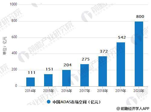 2014-2020年中国ADAS市场空间统计情况及预测