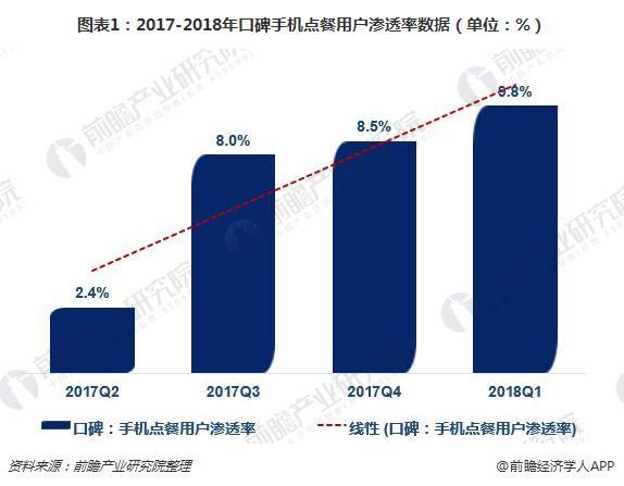 图表1:2017-2018年口碑手机点餐用户渗透率数据(单位:%)