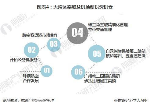 图表4:大湾区空域及机场新投资机会