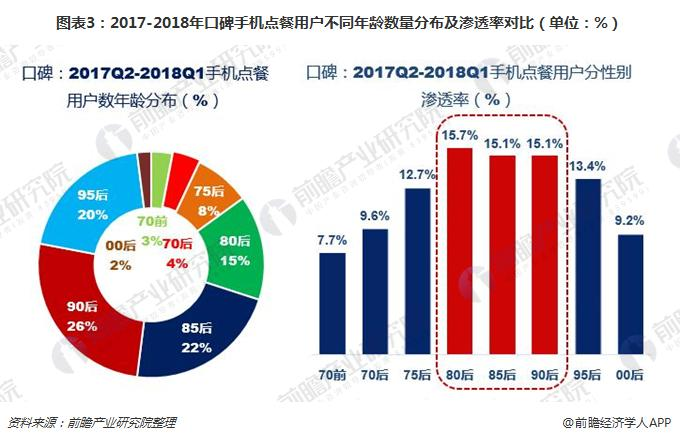 图表3:2017-2018年口碑手机点餐用户不同年龄数量分布及渗透率对比(单位:%)