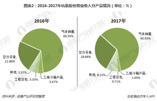 图表2:2016-2017年杭氧股份营业收入分产品情况(单位:%)