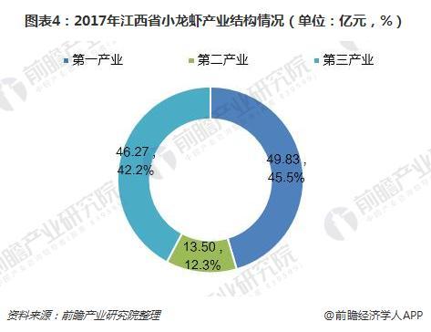 图表4:2017年江西省小龙虾产业结构情况(单位:亿元,%)