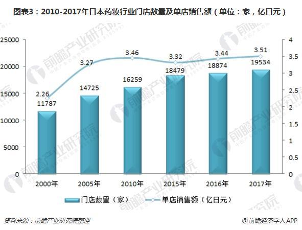 图表3:2010-2017年日本药妆行业门店数量及单店销售额(单位:家,亿日元)