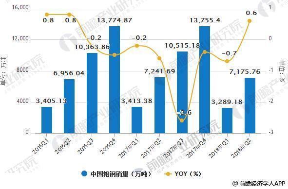 2016-2018年Q2中国粗钢销量统计及增长情况
