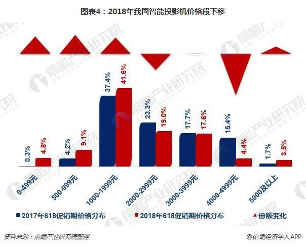 图表4:2018年我国智能投影机价格段下移