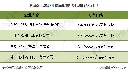 图表5:2017年杭氧股份空分设备部分订单