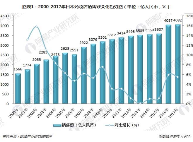 图表1:2000-2017年日本药妆店销售额变化趋势图(单位:亿人民币,%)