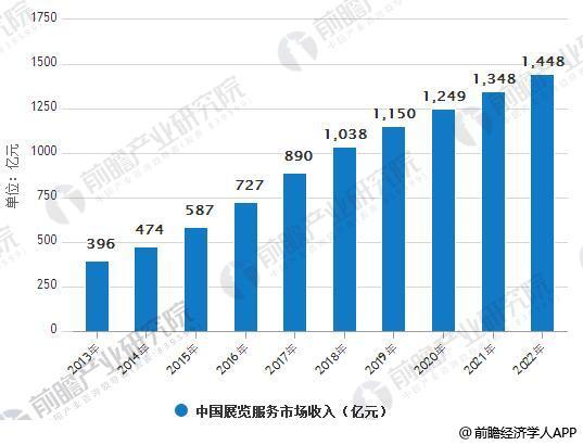 2013-2020年中国展览服务市场收入统计情况及预测