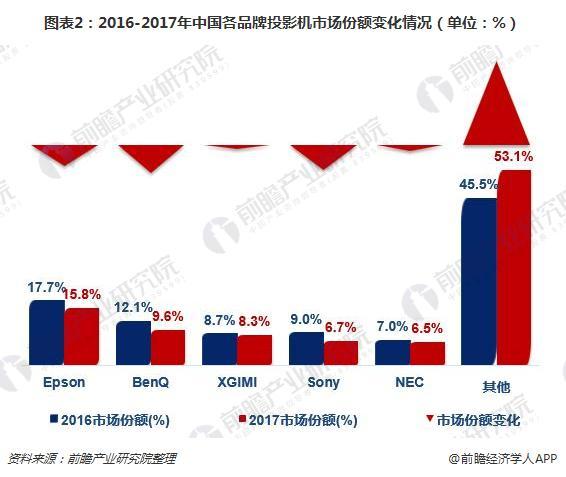 图表2:2016-2017年中国各品牌投影机市场份额变化情况(单位:%)