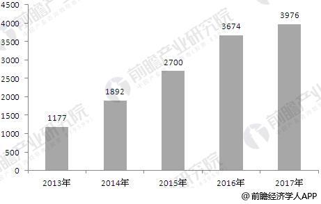 2013-2017年中国冰雪产业市场规模