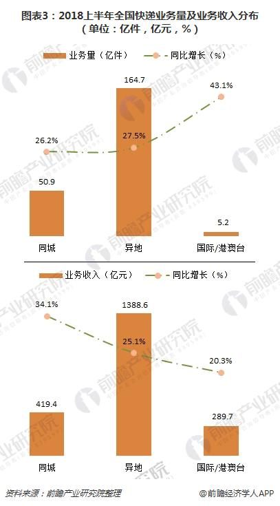 图表3:2018上半年全国快递业务量及业务收入分布(单位:亿件,亿元,%)