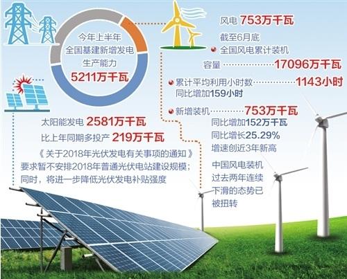 新能源产业取得快速发展