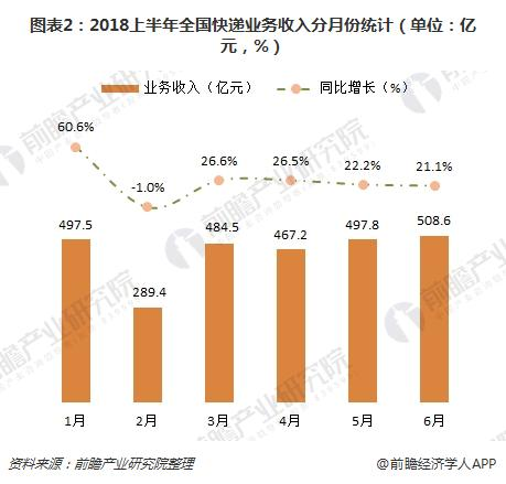 图表2:2018上半年全国快递业务收入分月份统计(单位:亿元,%)
