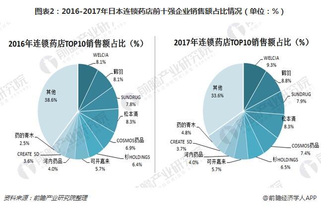 图表2:2016-2017年日本连锁药店前十强企业销售额占比情况(单位:%)