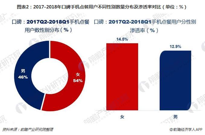 图表2:2017-2018年口碑手机点餐用户不同性别数量分布及渗透率对比(单位:%)