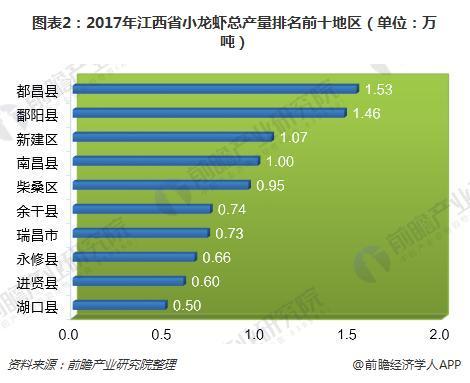 图表2:2017年江西省小龙虾总产量排名前十地区(单位:万吨)