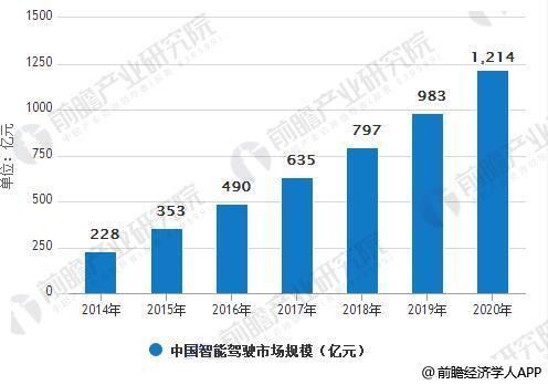 2014-2020年中国智能驾驶市场规模统计情况及预测