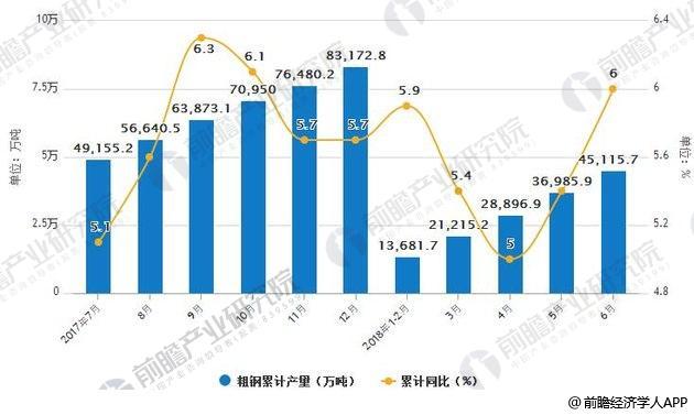 2017-2018年6月中国粗钢产量统计及增长情况