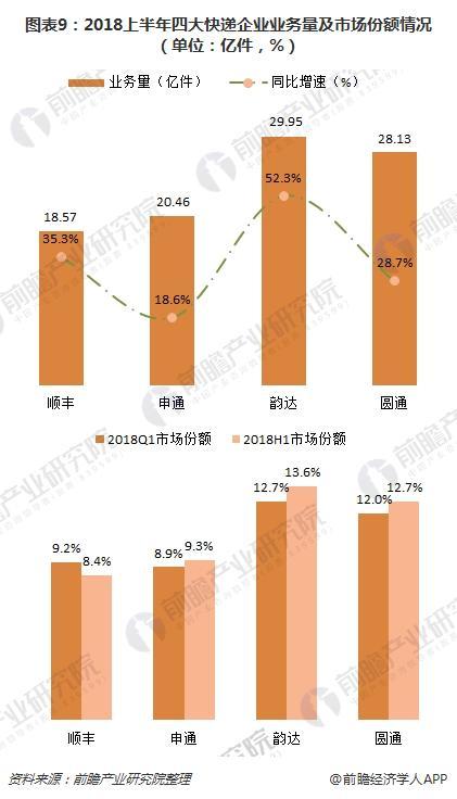 图表9:2018上半年四大快递企业业务量及市场份额情况(单位:亿件,%)