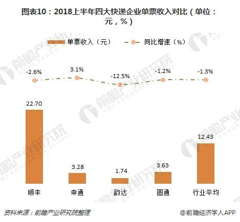图表10:2018上半年四大快递企业单票收入对比(单位:元,%)