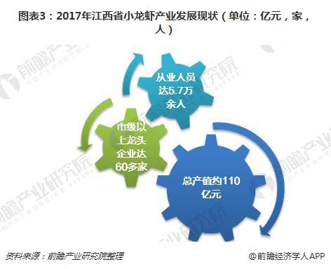 图表3:2017年江西省小龙虾产业发展现状(单位:亿元,家,人)