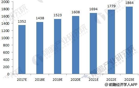 2017-2023年中国LED照明市场规模预测