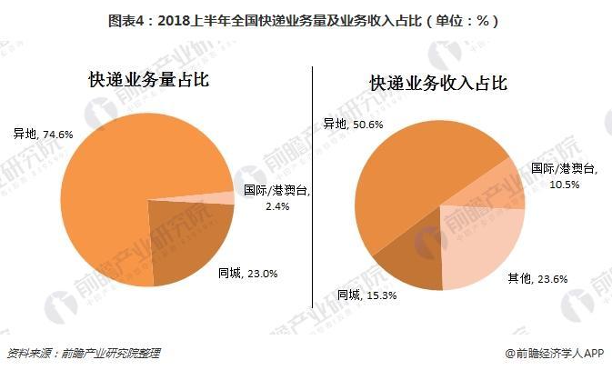 图表4:2018上半年全国快递业务量及业务收入占比(单位:%)