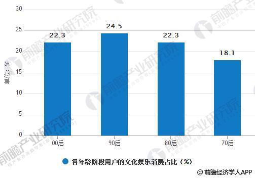 各年龄阶段用户的文化娱乐消费占比统计情况