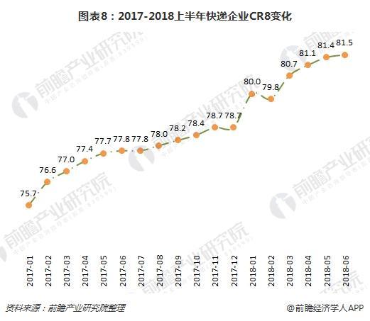 图表8:2017-2018上半年快递企业CR8变化