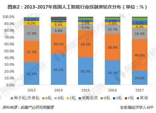 图表2:2013-2017年我国人工智能行业投融资轮次分布(单位:%)