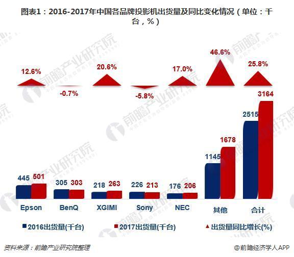 图表1:2016-2017年中国各品牌投影机出货量及同比变化情况(单位:千台,%)