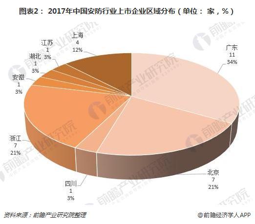 图表2: 2017年中国安防行业上市企业区域分布(单位: 家,%)