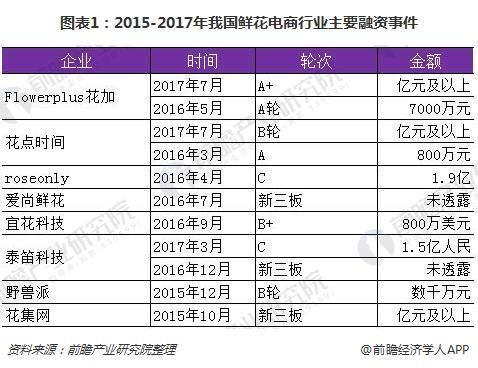 图表1:2015-2017年我国鲜花电商行业主要融资事件
