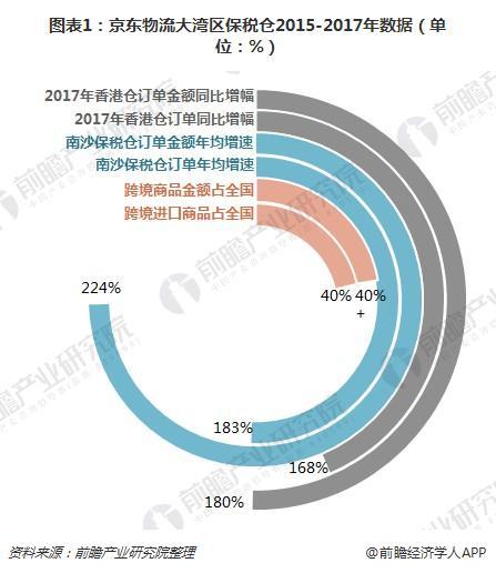 图表1:京东物流大湾区保税仓2015-2017年数据(单位:%)