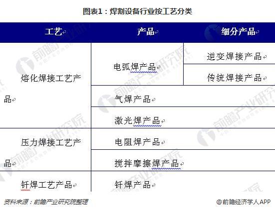 图表1:焊割设备行业按工艺分类