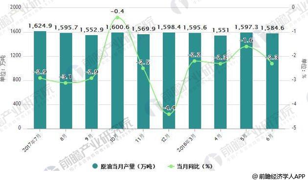 2017-2018年6月中国原油产量统计及增长情况