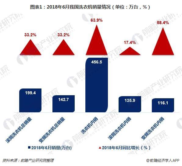 图表1:2018年6月我国洗衣机销量情况(单位:万台,%)