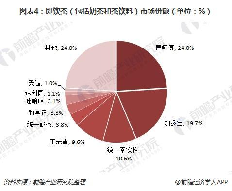 图表4:即饮茶(包括奶茶和茶饮料)市场份额(单位:%)