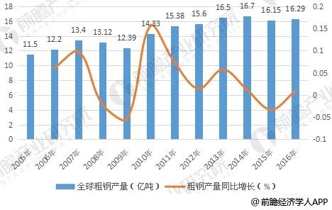 2005-2016年全球粗钢产量及增长情况