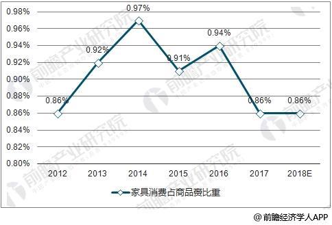 2012-2018年家具消费占商品赍比重预测